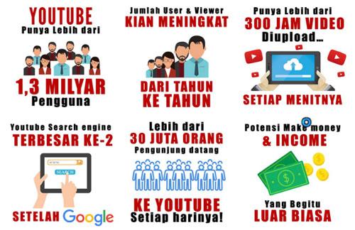 Fakta tentang Youtube