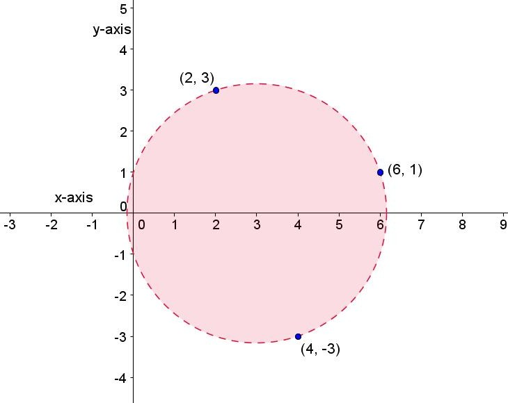 Math Principles Finding Equation, Circle - Given 3 Points
