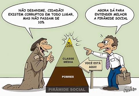 Resultado de imagem para Pirâmide Social