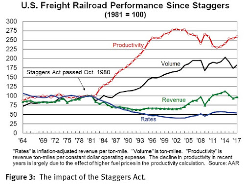 How to Regulate a Railroad