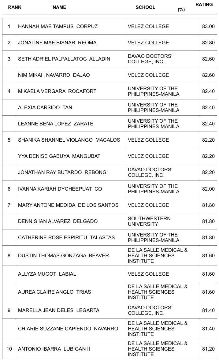 Top 10 February 2020 Occupational Therapist Licensure Examination
