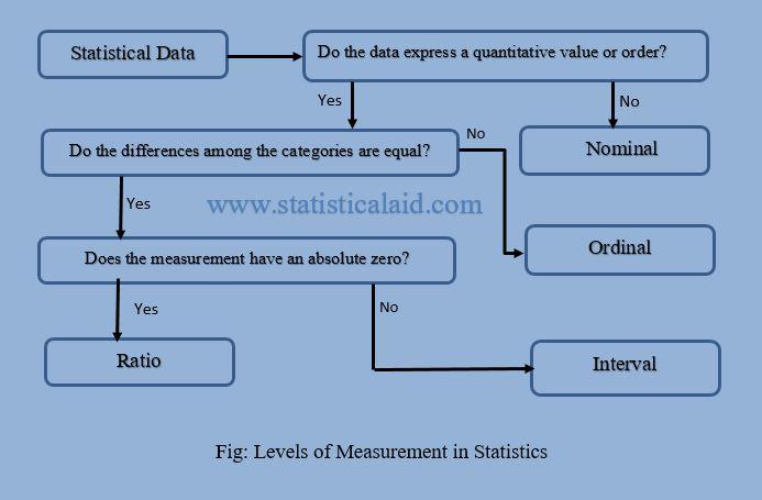 nominal, ordinal, interval, ratio