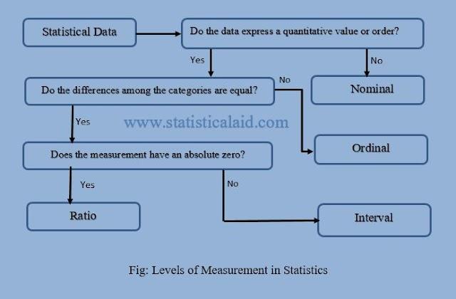 Levels of Measurement (Nominal, Ordinal, Interval, Ratio) in Statistics