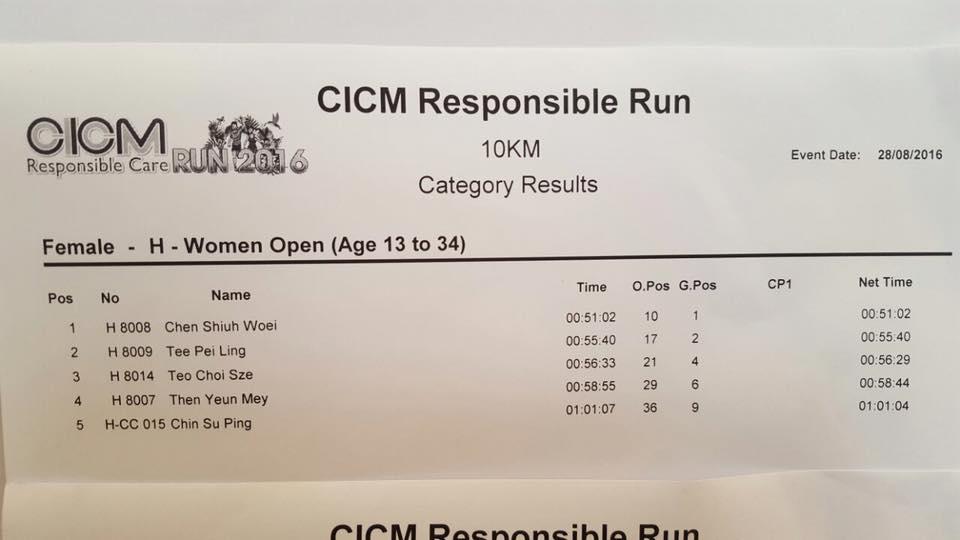Penonton Cicm Responsible Care Run 2016 Top 5 Results
