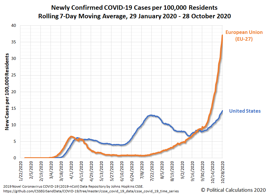 U.S. and EU-27: Newly Confirmed COVID-19 Cases per 100,000 Residents, 7-Day Moving Averages, 29 January 2020 - 28 October 2020