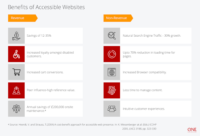 Infographic showing revenue and non-revenue benefits of accessible websites.