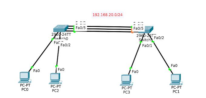 konfigurasi etherchannel pada 2 switch cisco