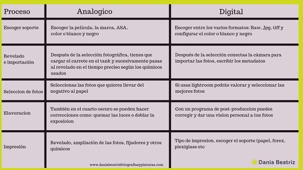 proceso-revelado-analogico-y-digital