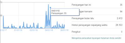 statistik trafik blog