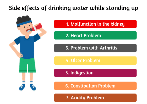 Side effect of drinking water while standing