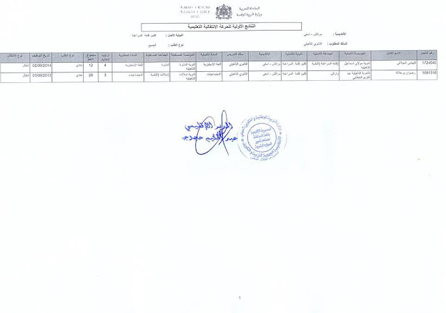 نتائج الحركة الانتقالية المحلية بالمديرية الإقليمية لقلعة السراغنة 2016