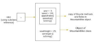 menghubungkan object subclass pada bahasa pemrograman Java