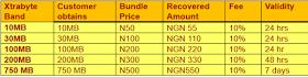 How to borrow data on MTN