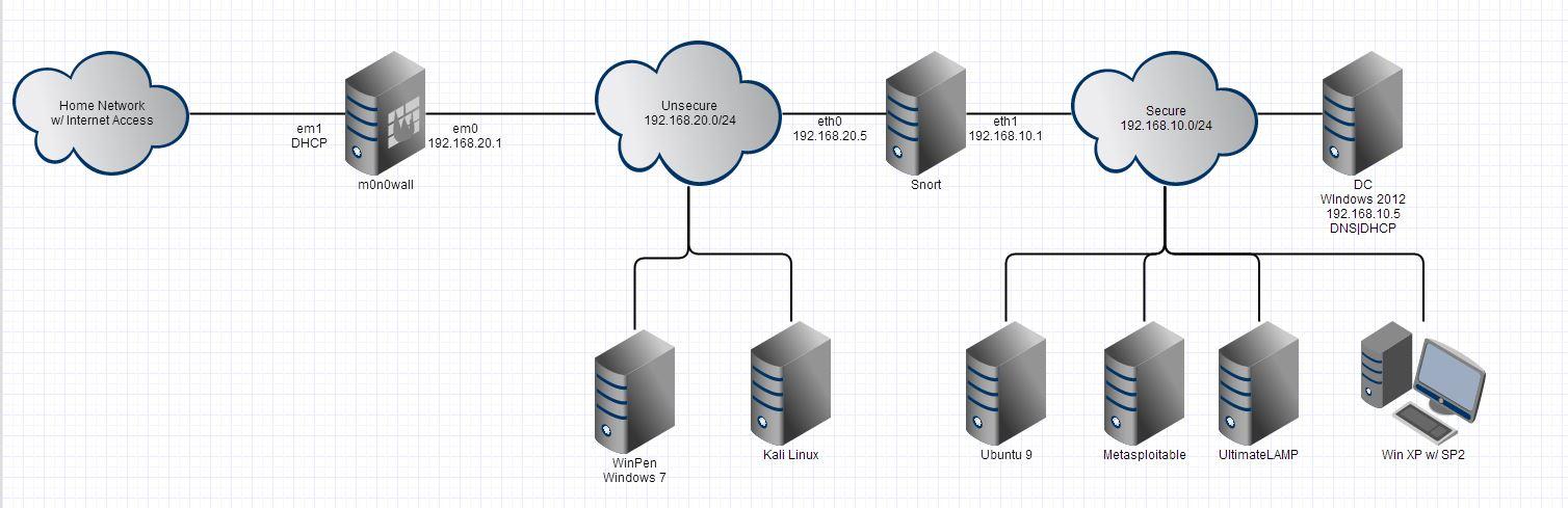 testing home network penetration