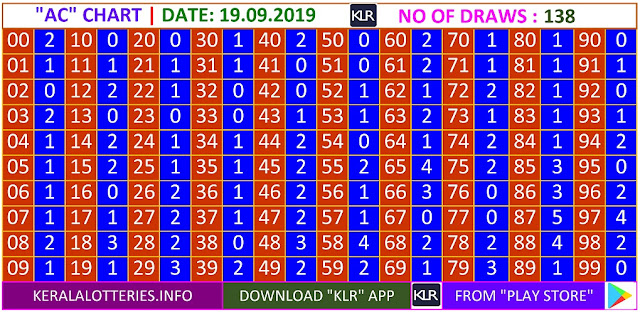 Kerala lottery result AC Board winning number chart of latest 138 draws of Thursday Karunya plus  lottery. Karunya plus  Kerala lottery chart published on 19.09.2019