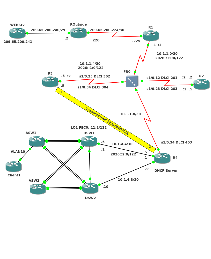 CCNP TSHOOT GNS3 Topology
