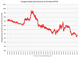 Energy Expenditures as Percent of PCE