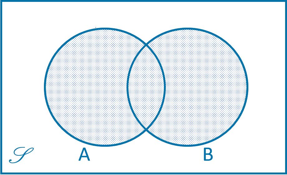 Diagram Venn Himpunan Gabungan