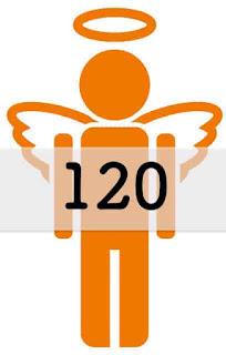 120 の エンジェルナンバー の意味