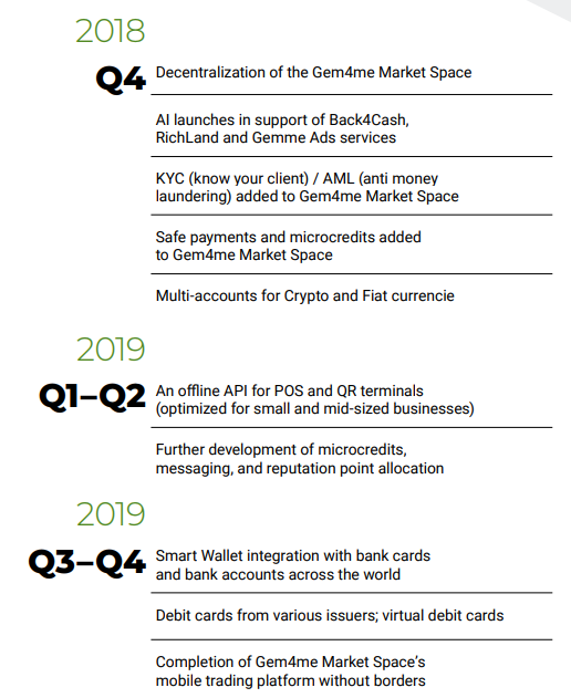 Gem4me Market Space - The World's Smartest Marketplace