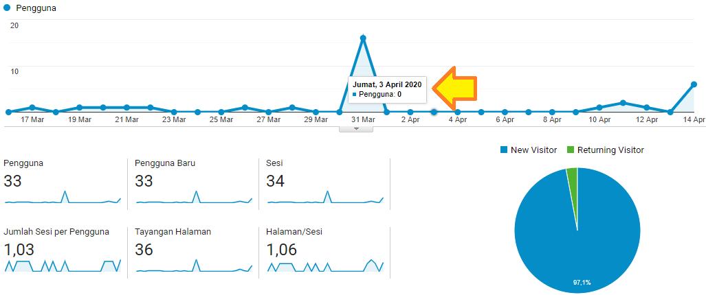 Pembuktian statistik blog menggunakan Google Analytics