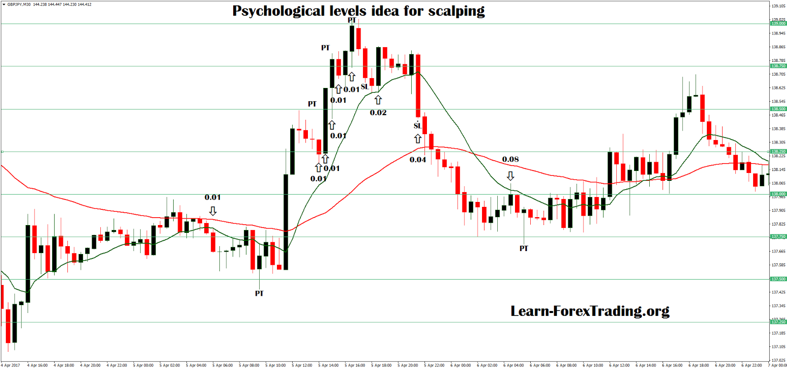 Forex psychological levels