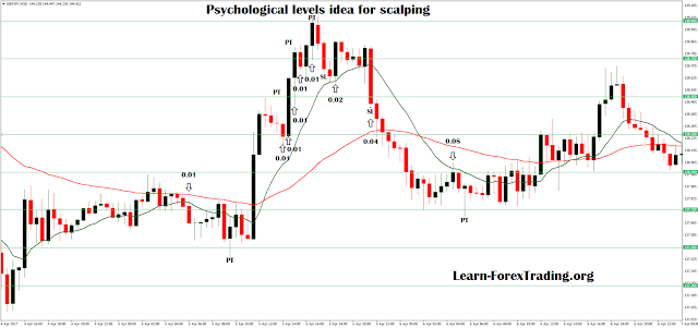 Psychological levels idea for scalping