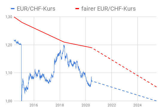 Wechselkursdiagramm EUR/CHF-Kurs basierend auf Kaufkraftparität versus Kassamarktkurs 2014-2024