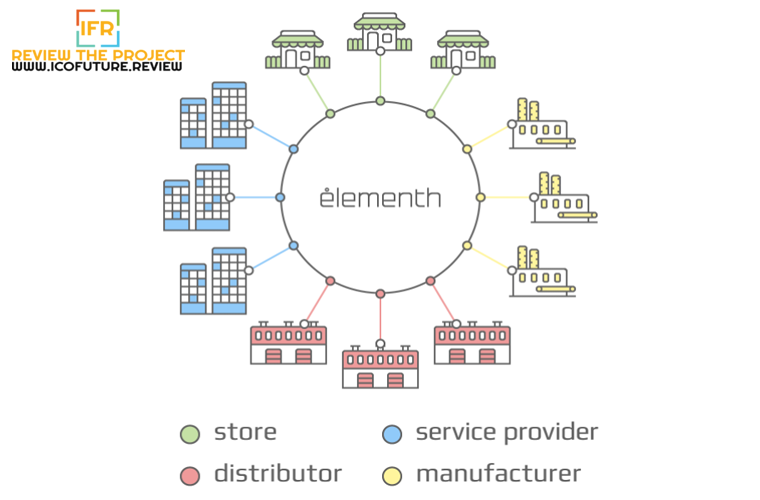 Elementh - Blockchain Infrastructure Designed For E-Commerce Market