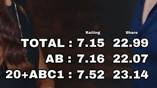 Time to celebrate Sen cal Kapimi - You knock my door series rating. Check out its success. #AyishaThousif