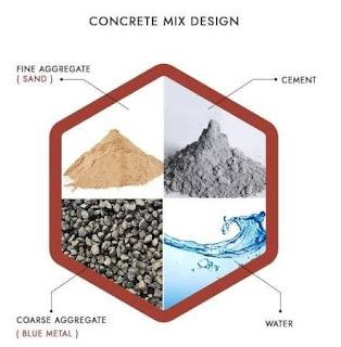 Concrete Mix Design | Quantity of Cement, Sand, Aggregates Used In 1m³ of  Concrete