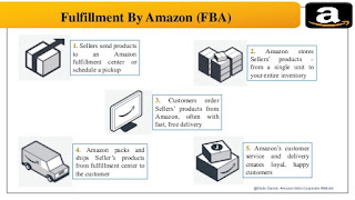 Supply Chain Amazon to end user.,Supply process