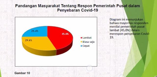 CESPELS: Mayoritas Masyarakat Nilai Pemerintahan Jokowi Lambat Tangani Covid-19