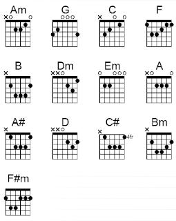 el oum chord mudah lirik lagu nissa sabyan