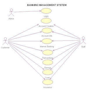 Use case diagram of banking management system