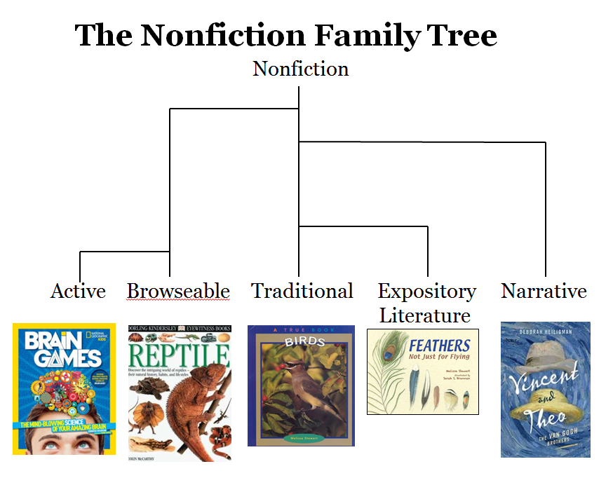 celebrate science behind the books the nonfiction family tree