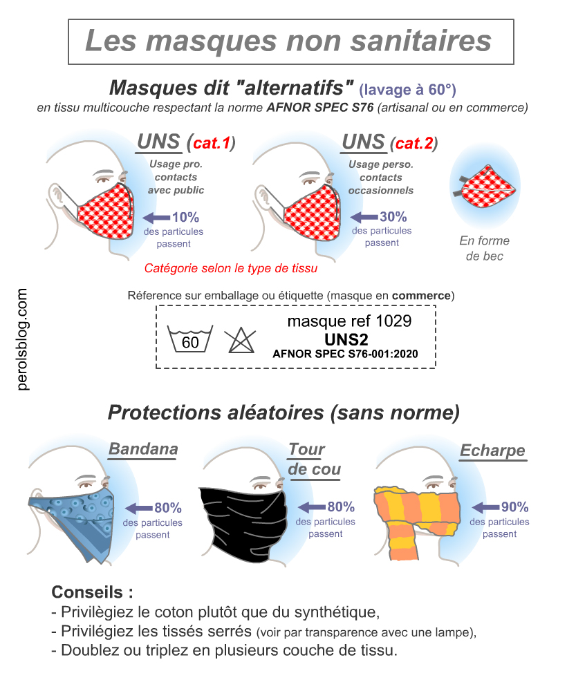 Masques contre Coronavirus à Pérols
