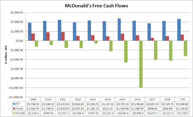 Free Cash Flow | Dividends | Share Repurchases