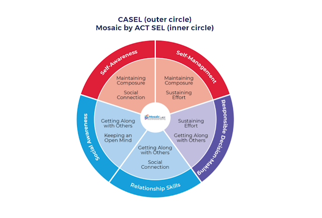 """Mosaic by ACT SEL aligns with CASEL. Mosaic's """"Social Connection"""" and """"Maintaining Composure"""" align with CASEL's """"Self-Awareness."""" """"Maintaining Composure"""" and """"Sustaining Effort"""" align with """"Self Management."""" """"Sustaining Effort"""" and """"Getting Along with Others"""" align with """"Responsible Decision-Making."""" """"Getting along with Others"""" and """"Social Connection"""" align with """"Relationship Skills."""" """"Getting Along with Others"""" and """"Keeping an Open Mind"""" align with """"Social Awareness."""""""