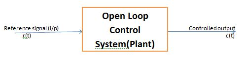 Open Loop Control Systems