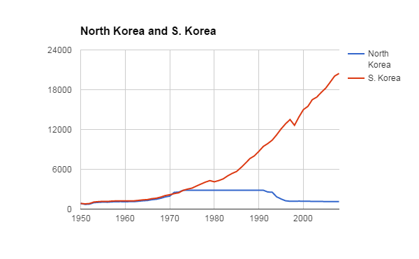 Fig. 1. GDP per capita (in constant 1990 $US), North and South Korea, 1950-2008