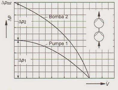Bombas centrifugas en serie y paralelo