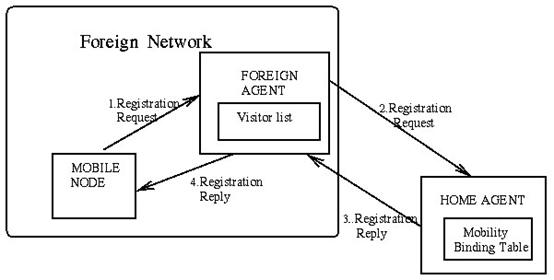 Gambar 10. Proses Registrasi