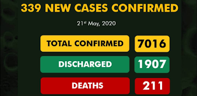 COVID-19 Cases Hit 7016 With 339 New Confirmed Cases