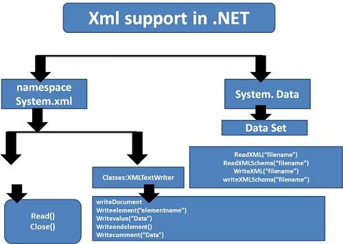 asp.net gridview load xml file