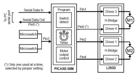 Design Two-Wheeled User Programmable