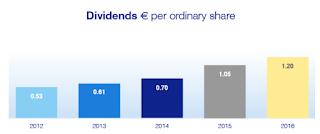 dividend aandeel ASML