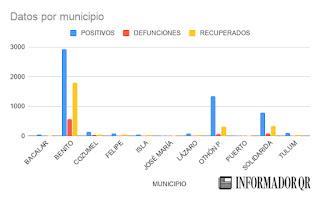 casos-covid-19-coronavirus-quintanaroo-hoy-16-de-julio-2020-3