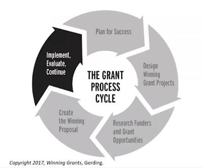 Grant Cycle Process