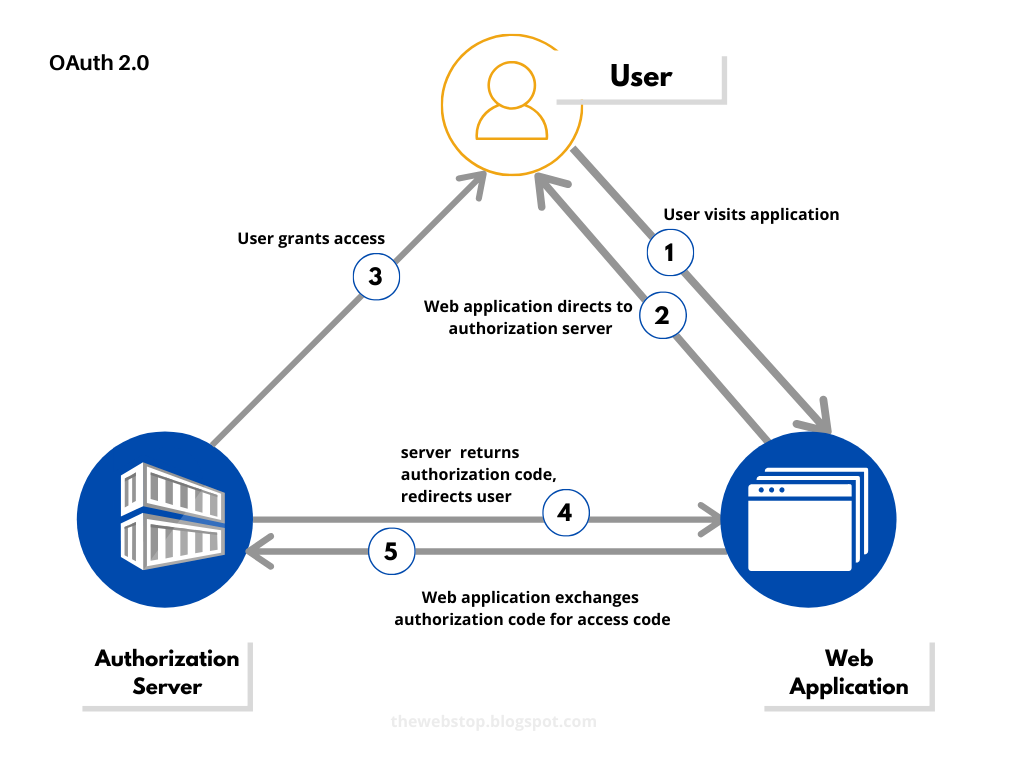 OAUTH - The Web Stop